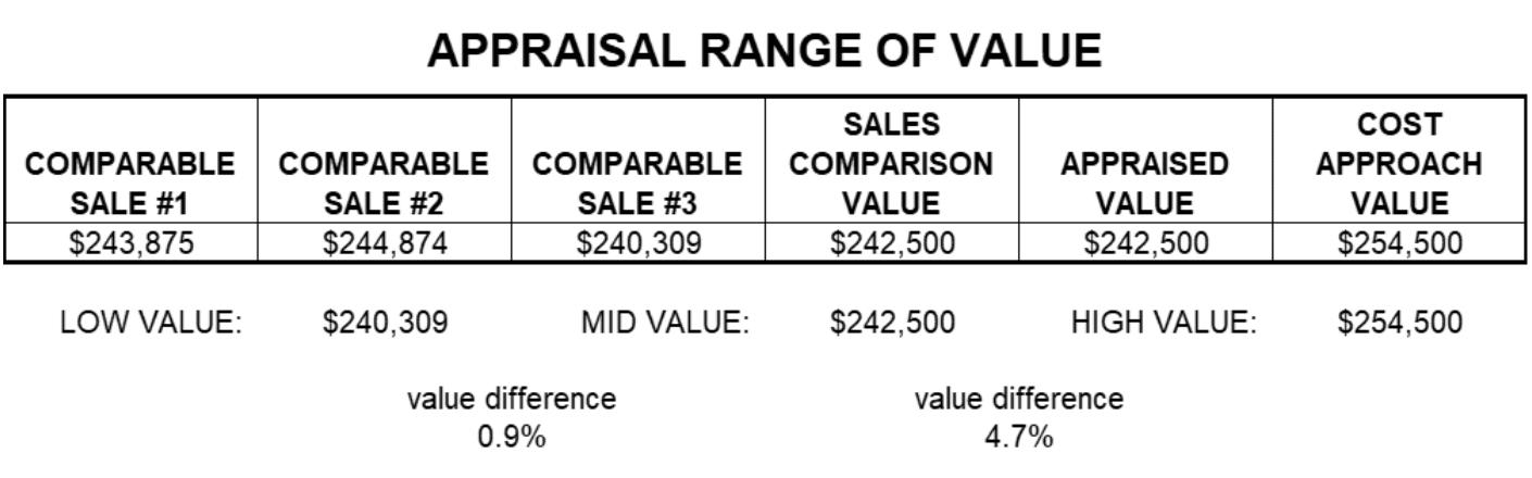 Appraisal Range of Value Report