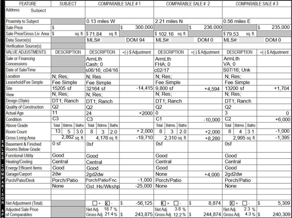 Sales Comparison Approach table